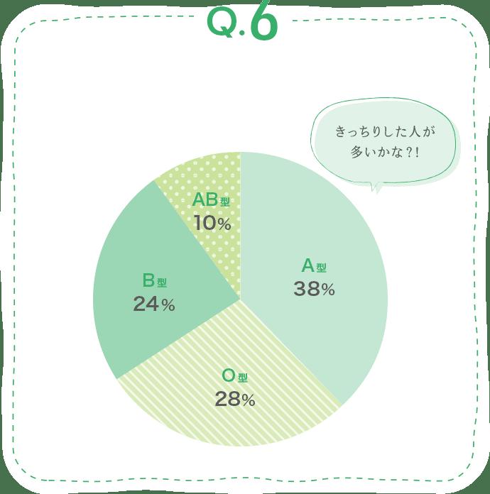 回答 きっちりした人が多いかな?! A型の先生が38%、O型の先生が28%、B型の先生が24%、AB型の先生が10%在籍しています!