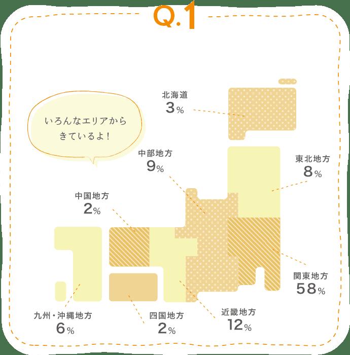 回答 いろんなエリアからきているよ! 北海道からは3%、東北地方からは8%、中部地方からは9%、関東地方からは58%、近畿地方からは12%、中国地方からは2%、四国地方からは2%、九州・沖縄地方からは6%の出身者が在籍しています!