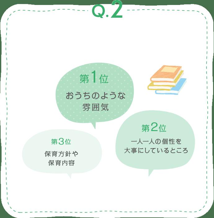 回答 第1位 おうちのような雰囲気 第2位 一人一人の個性を大事にしているところ 第3位 保育方針や保育内容