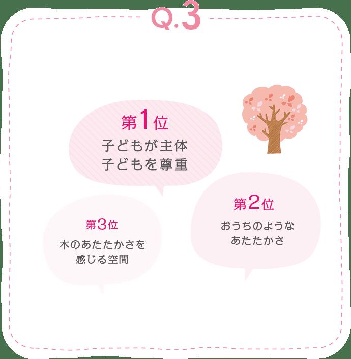 回答 第1位 子どもが主体子どもを尊重 第2位 おうちのようなあたたかさ 第3位 木のあたたかさを感じる空間